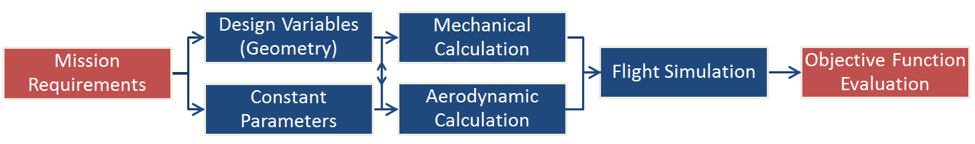 Figure 2: Optimization scope flowchart.